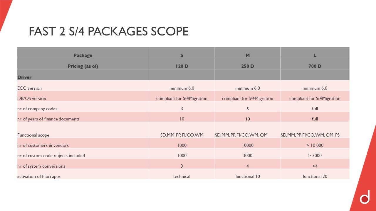 FAST 2 S/4 Package Scope & Pricing